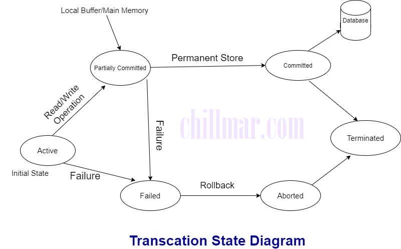 Transition state diagram